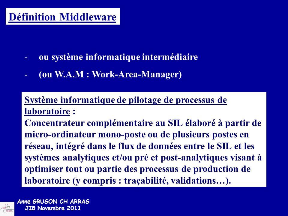 Définition Middleware