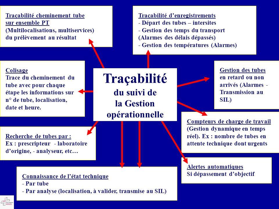 Traçabilité du suivi de la Gestion opérationnelle