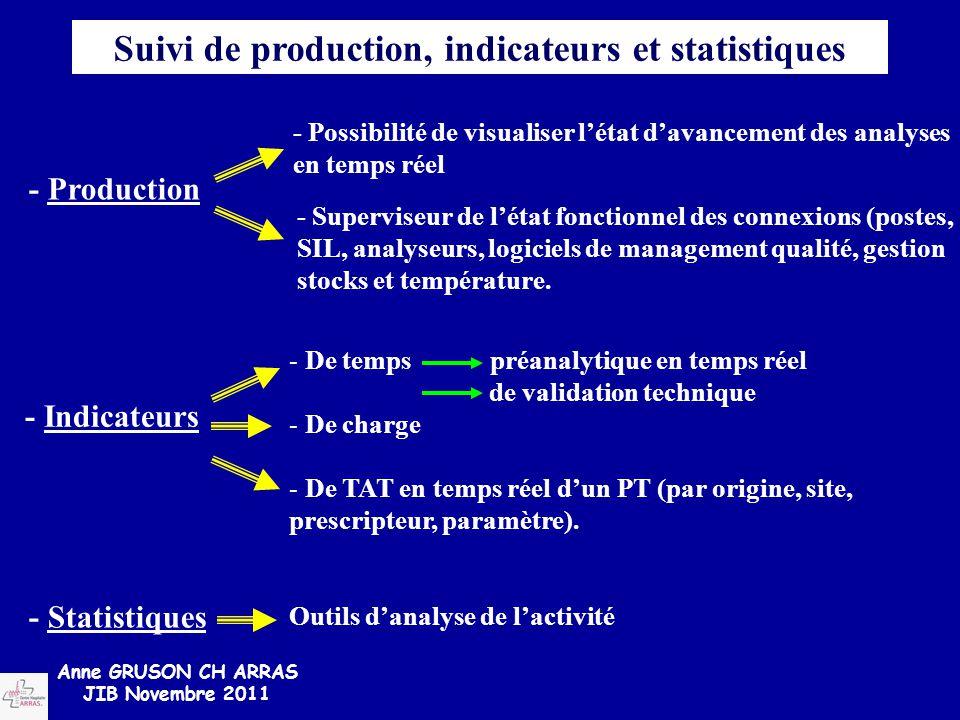 Suivi de production, indicateurs et statistiques