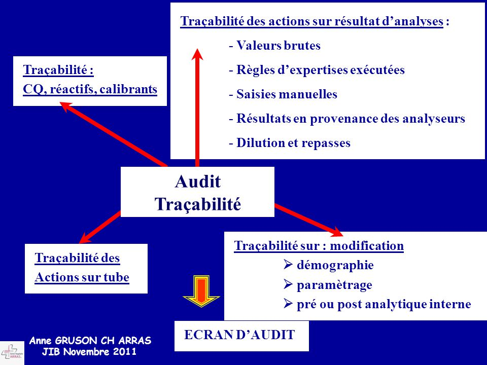 Audit Traçabilité Traçabilité des actions sur résultat d'analyses :