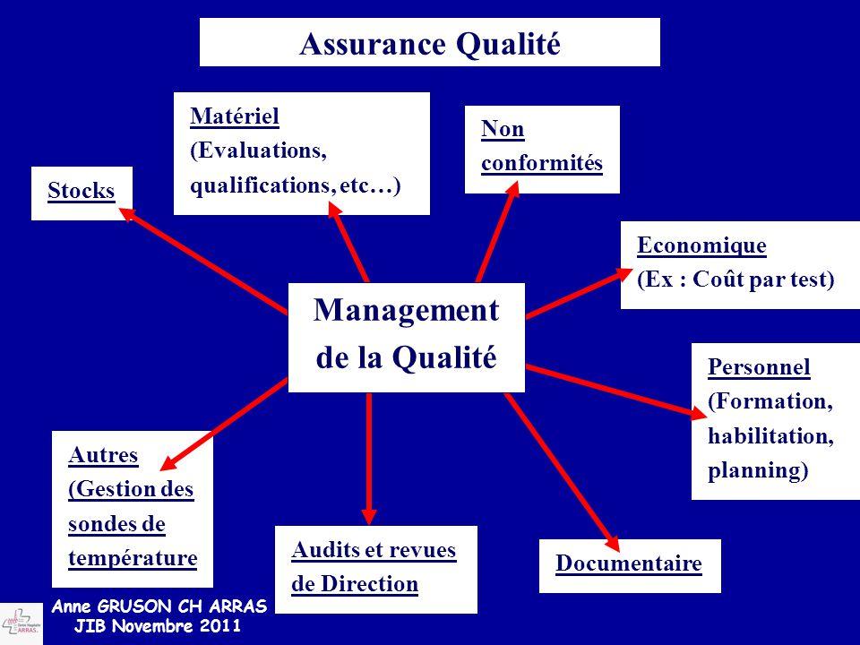 Assurance Qualité Management de la Qualité