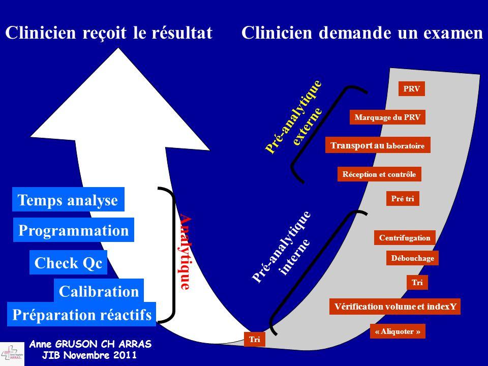 Clinicien reçoit le résultat Clinicien demande un examen