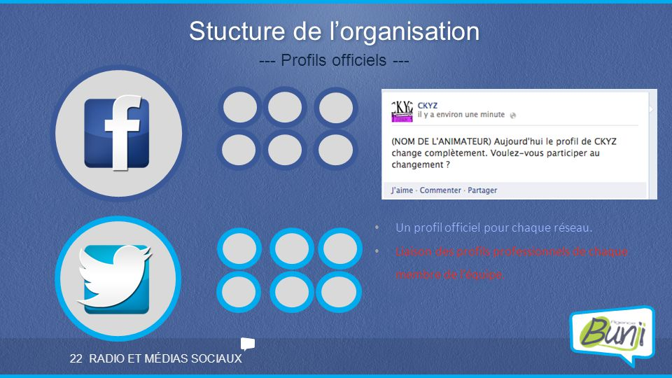Stucture de l'organisation