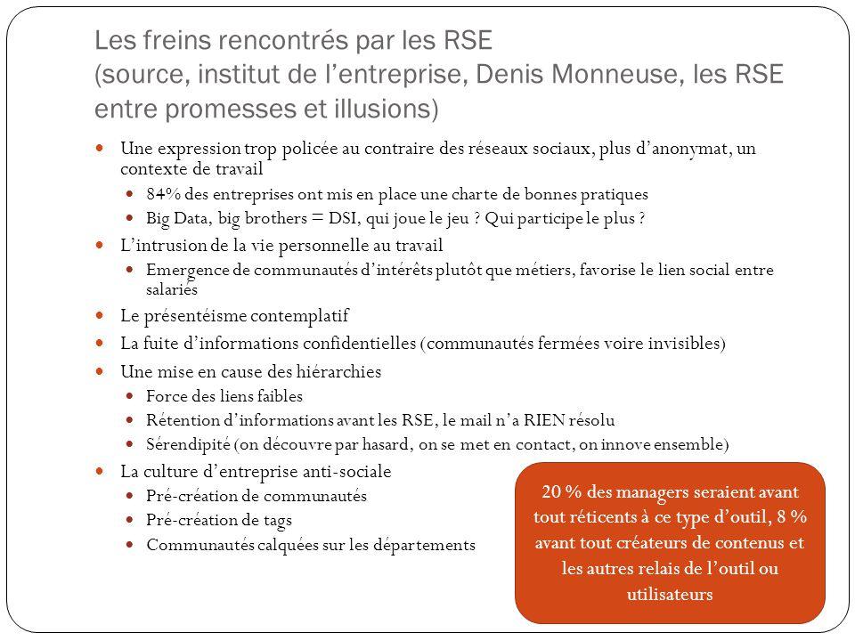 Les freins rencontrés par les RSE (source, institut de l'entreprise, Denis Monneuse, les RSE entre promesses et illusions)