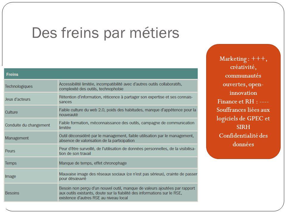 Des freins par métiers Marketing : +++, créativité, communautés ouvertes, open-innovation. Finance et RH : ----
