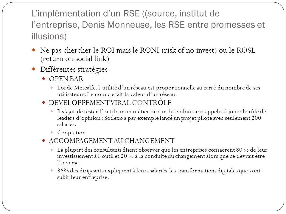 L'implémentation d'un RSE ((source, institut de l'entreprise, Denis Monneuse, les RSE entre promesses et illusions)