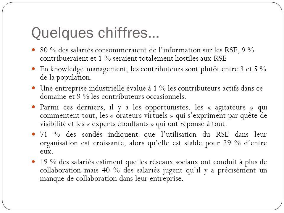 Quelques chiffres… 80 % des salariés consommeraient de l'information sur les RSE, 9 % contribueraient et 1 % seraient totalement hostiles aux RSE.
