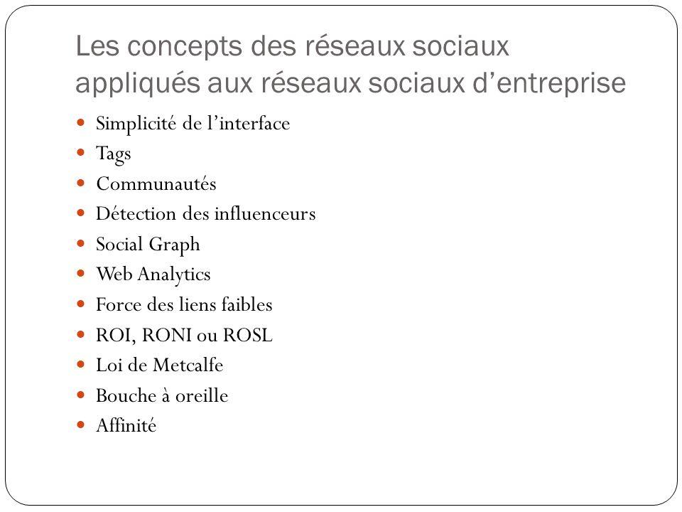 Les concepts des réseaux sociaux appliqués aux réseaux sociaux d'entreprise