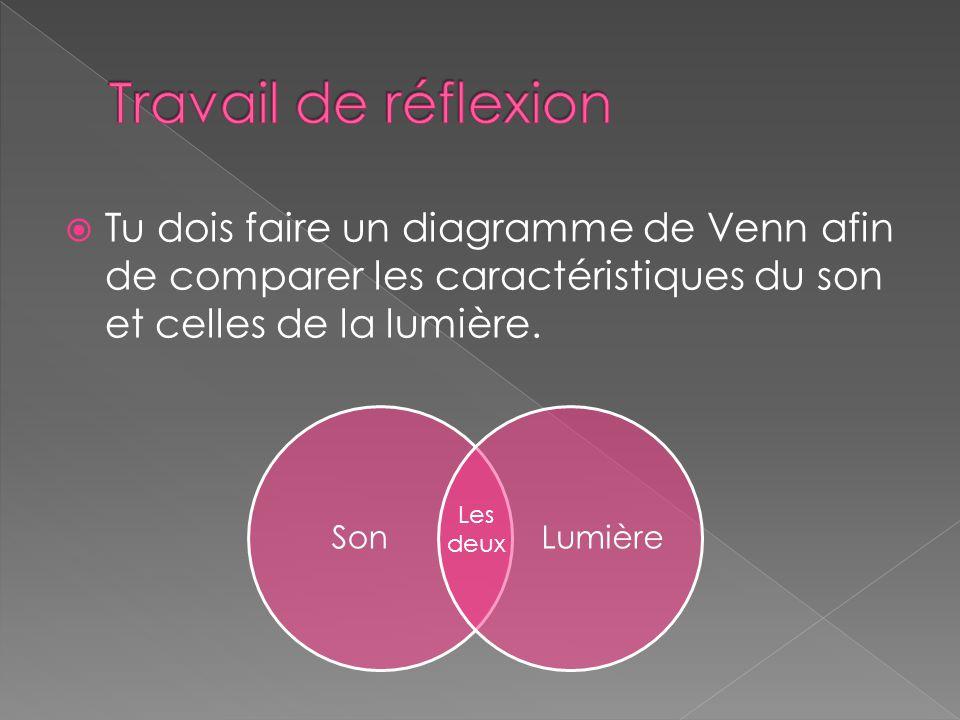 Travail de réflexion Tu dois faire un diagramme de Venn afin de comparer les caractéristiques du son et celles de la lumière.