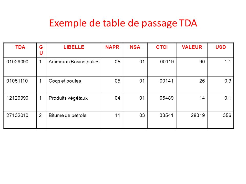 Exemple de table de passage TDA