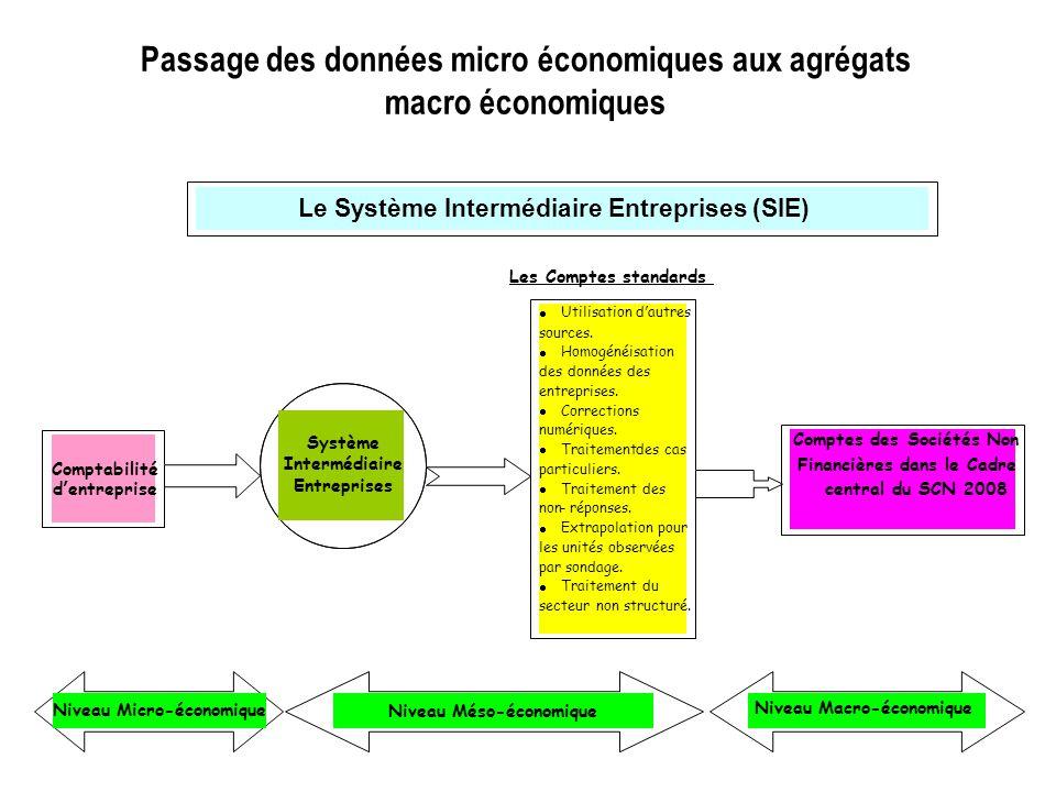 Passage des données micro économiques aux agrégats macro économiques