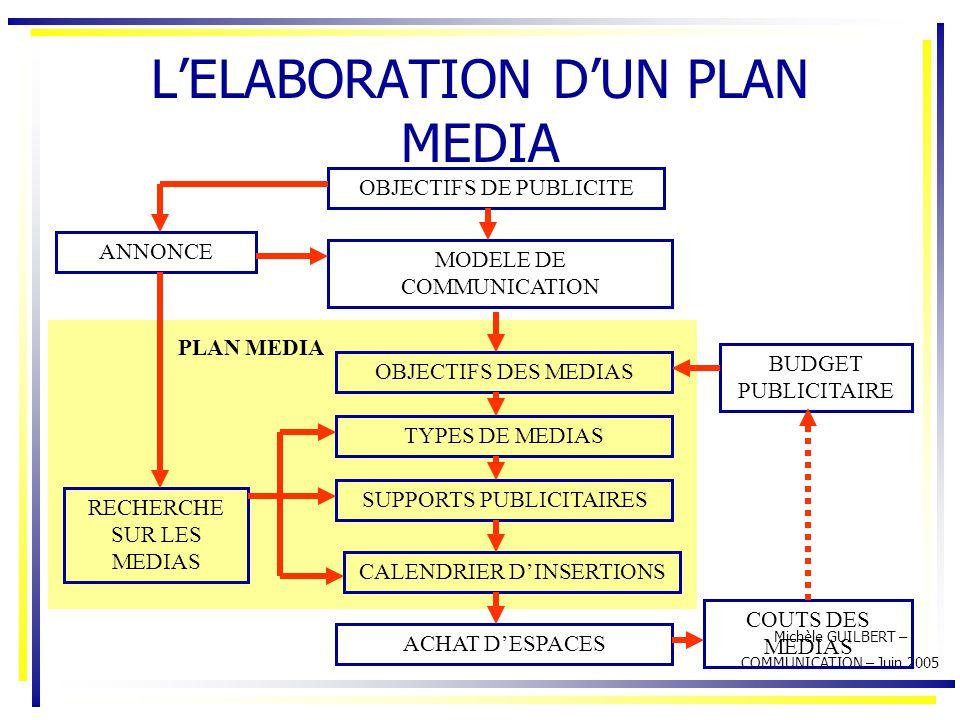 L'ELABORATION D'UN PLAN MEDIA