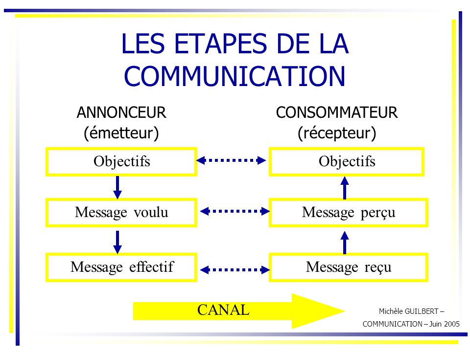LES ETAPES DE LA COMMUNICATION