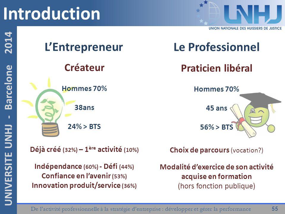 Introduction L'Entrepreneur Le Professionnel Créateur