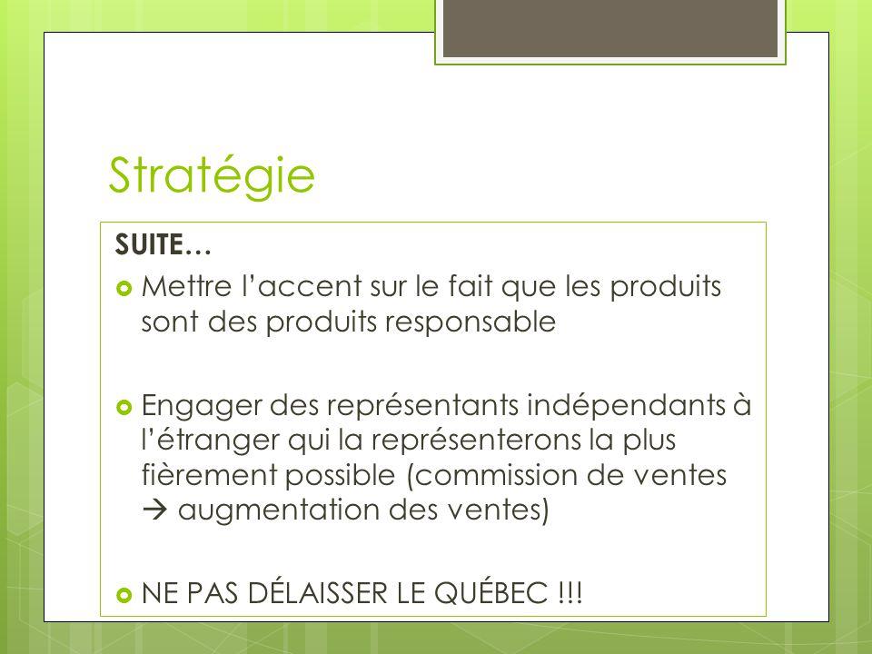 Stratégie SUITE… Mettre l'accent sur le fait que les produits sont des produits responsable.