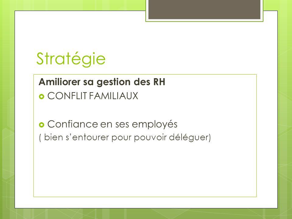 Stratégie Amiliorer sa gestion des RH CONFLIT FAMILIAUX