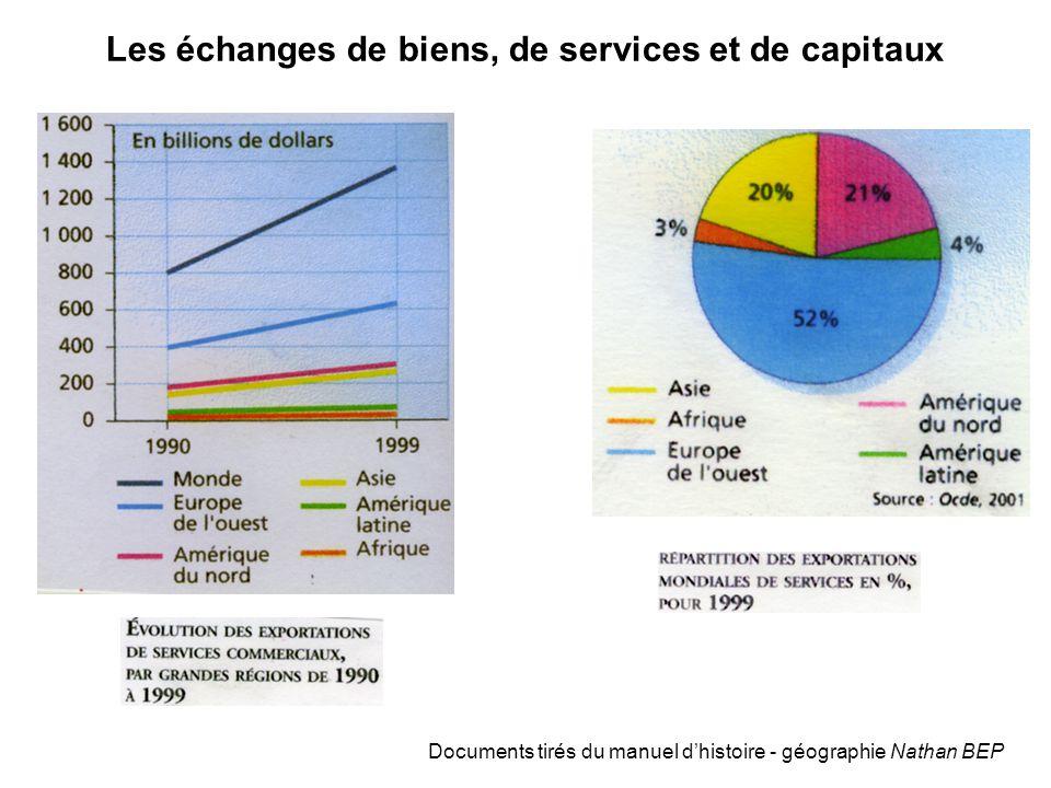 Les échanges de biens, de services et de capitaux
