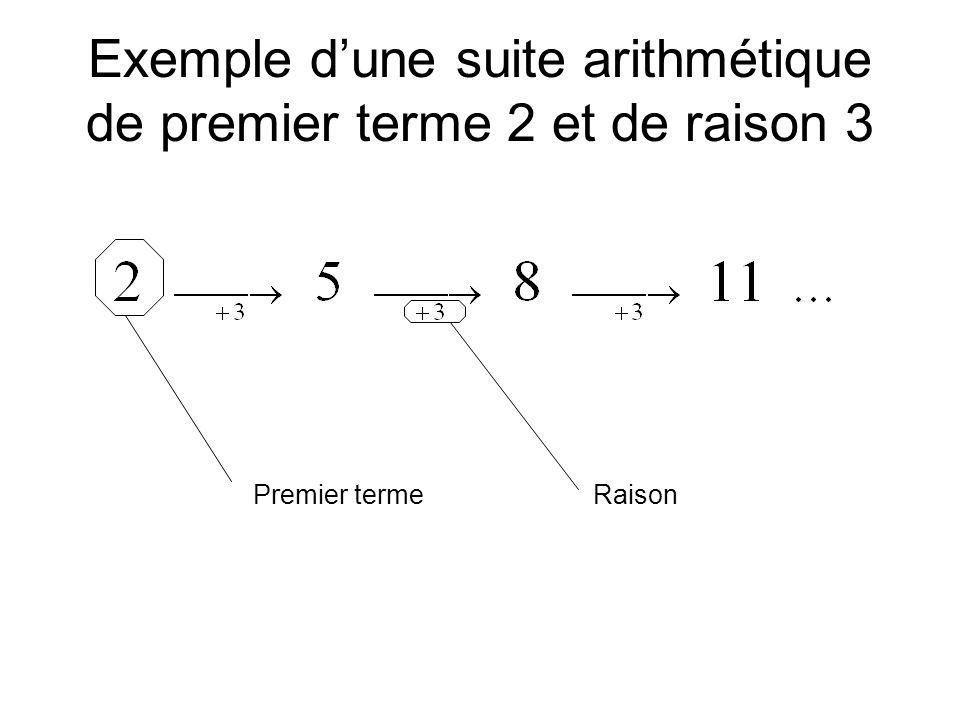 Exemple d'une suite arithmétique de premier terme 2 et de raison 3