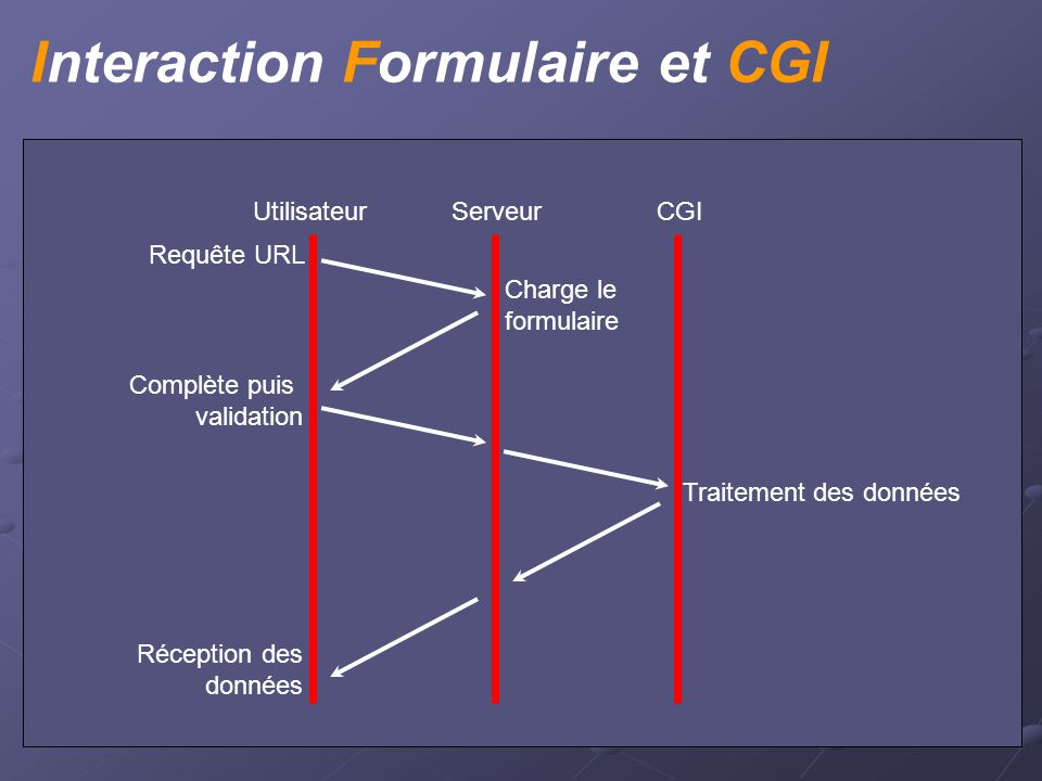 Section II Traitement des Informations
