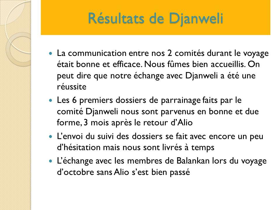 Résultats de Djanweli
