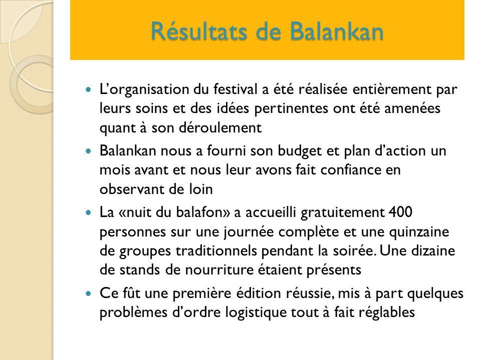 Résultats de Balankan