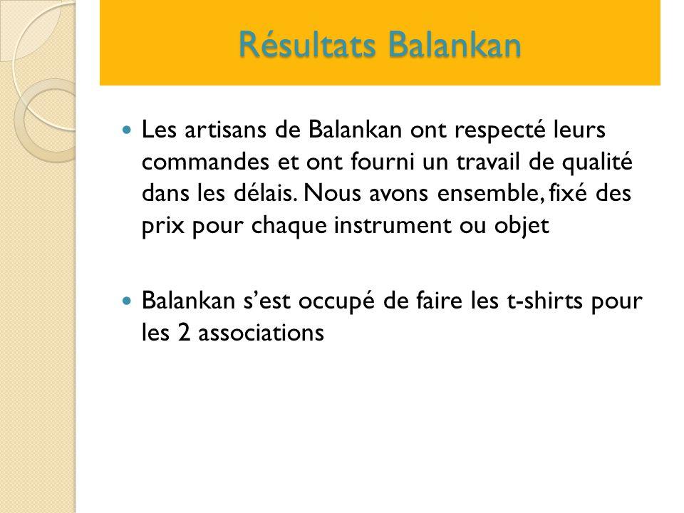 Résultats Balankan