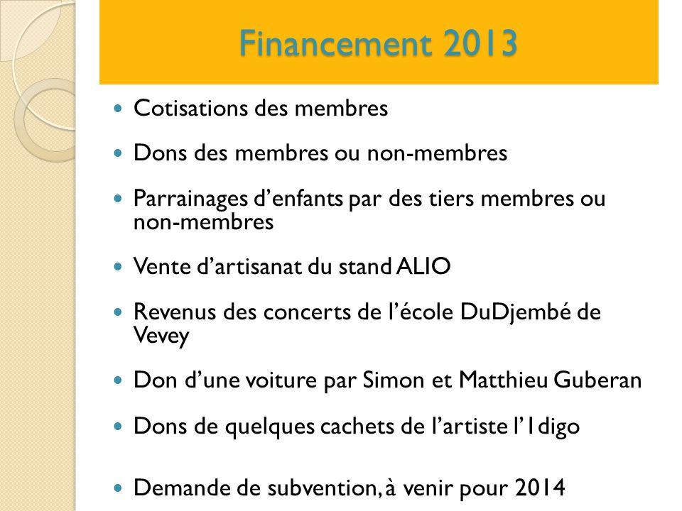 Financement 2013 Cotisations des membres