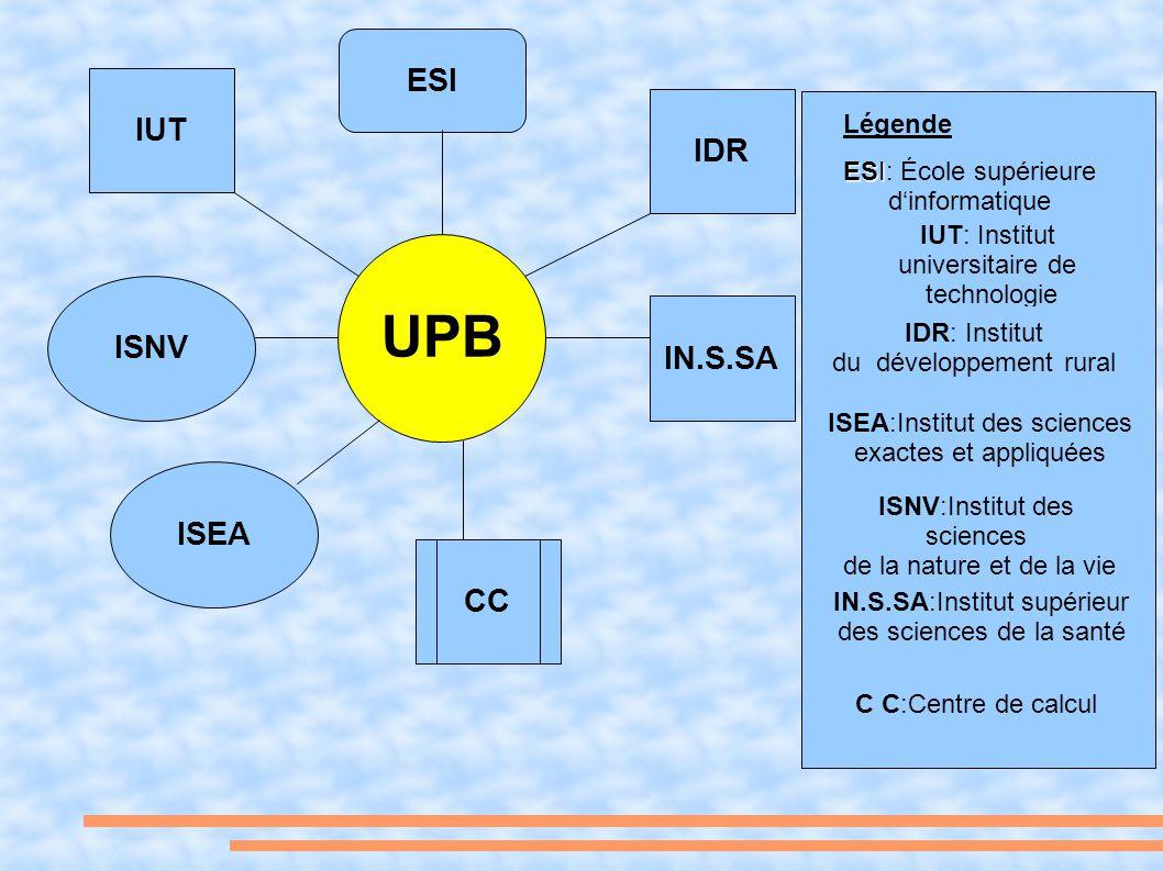 UPB ESI IUT IDR ISNV IN.S.SA ISEA CC Légende ESI: École supérieure