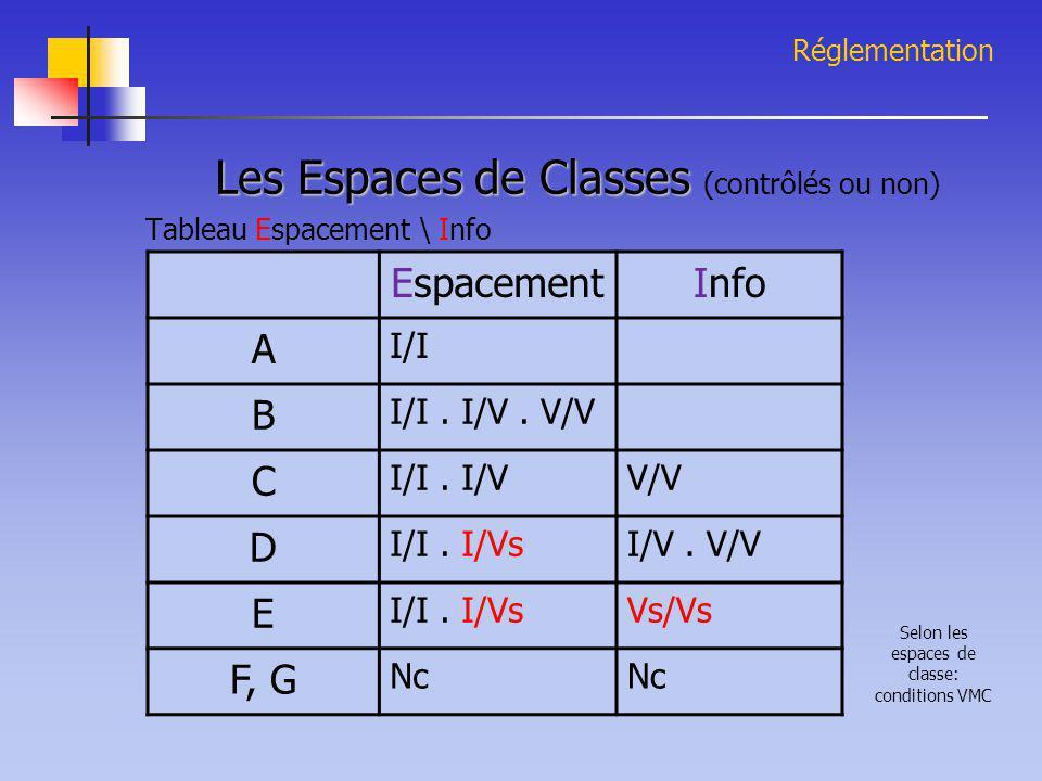 Les Espaces de Classes (contrôlés ou non)