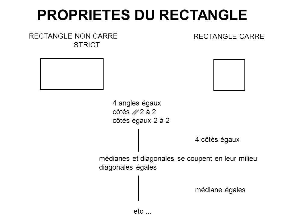 PROPRIETES DU RECTANGLE