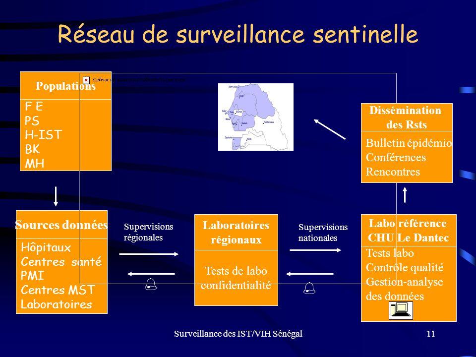 Réseau de surveillance sentinelle