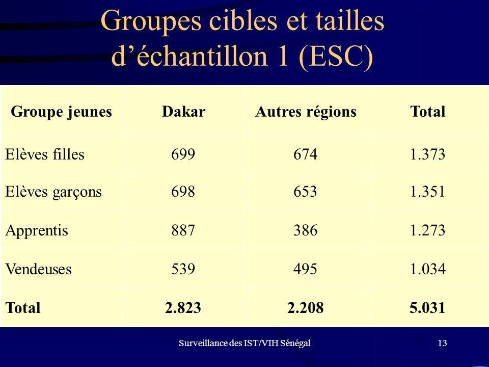 Groupes cibles et tailles d'échantillon 1 (ESC)