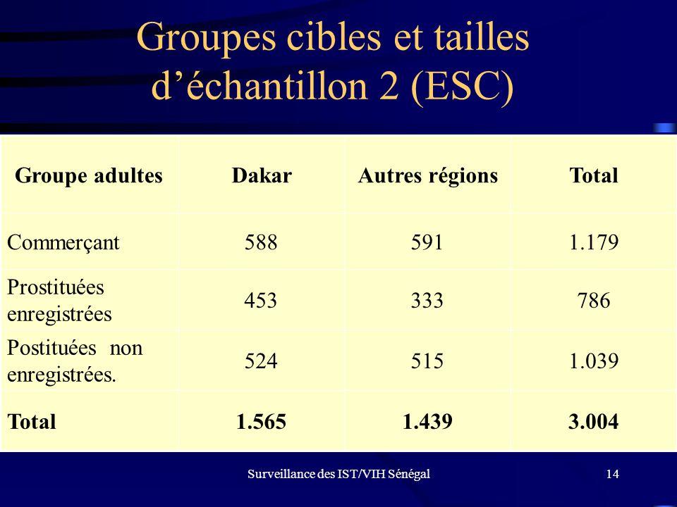 Groupes cibles et tailles d'échantillon 2 (ESC)