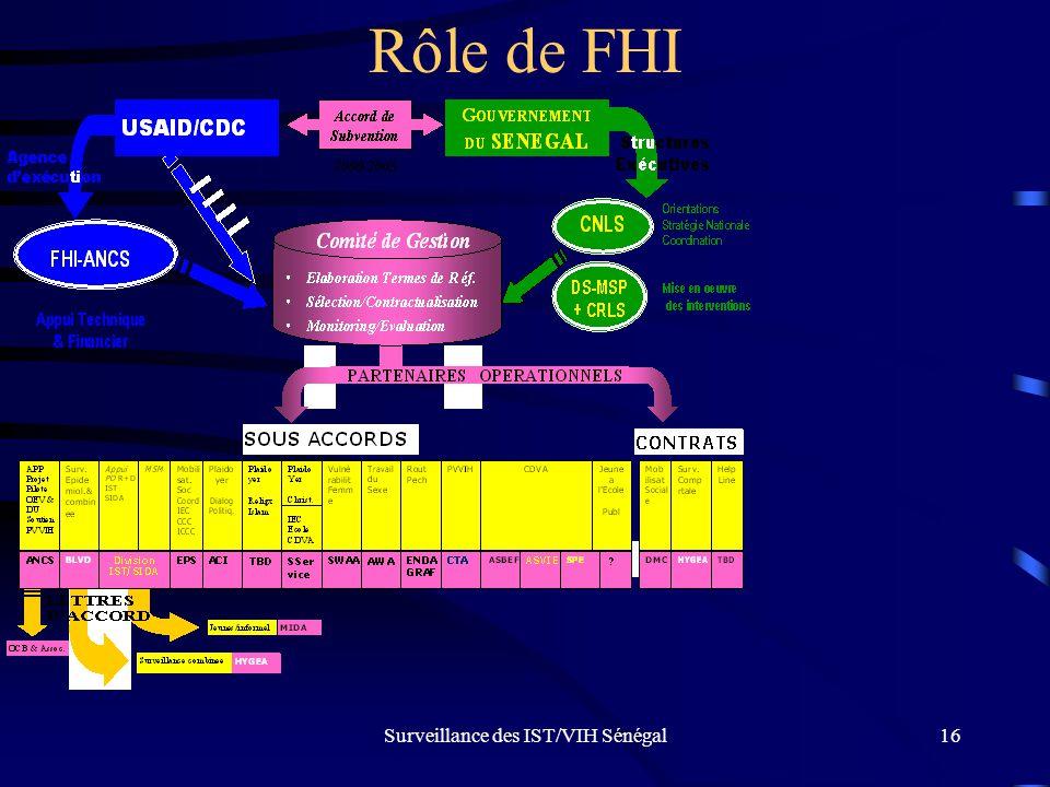 Surveillance des IST/VIH Sénégal