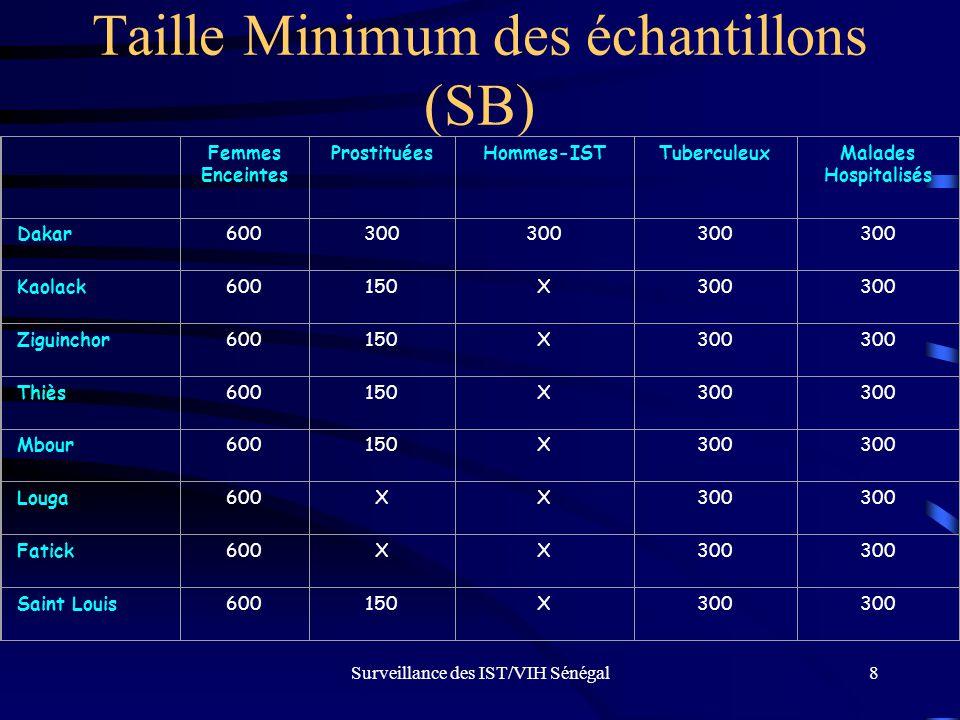 Taille Minimum des échantillons (SB)