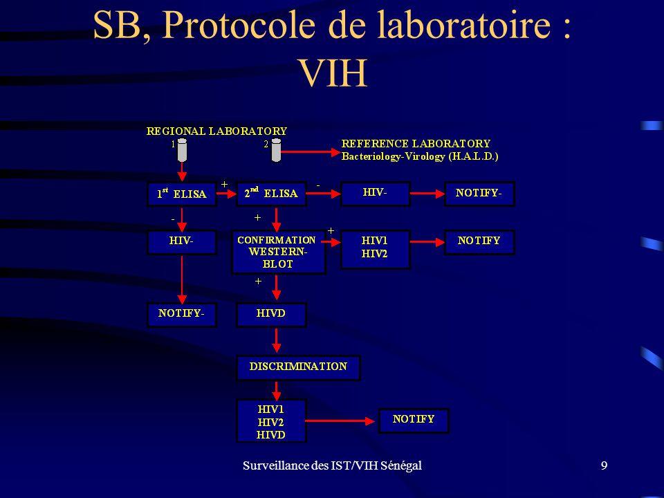 SB, Protocole de laboratoire : VIH