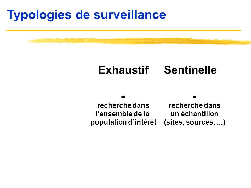 Typologies de surveillance