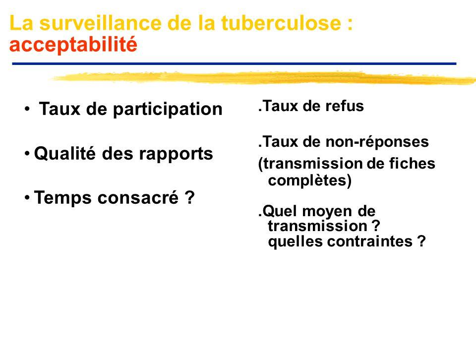 La surveillance de la tuberculose : acceptabilité