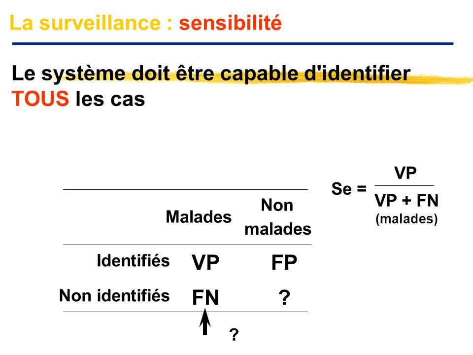 La surveillance : sensibilité