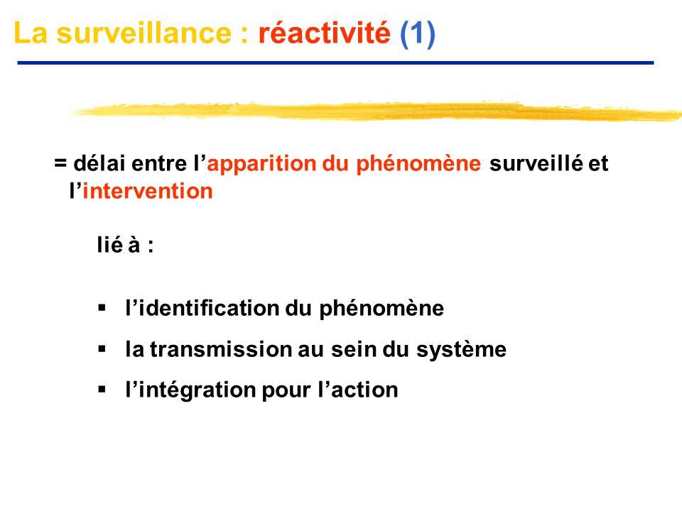 La surveillance : réactivité (1)