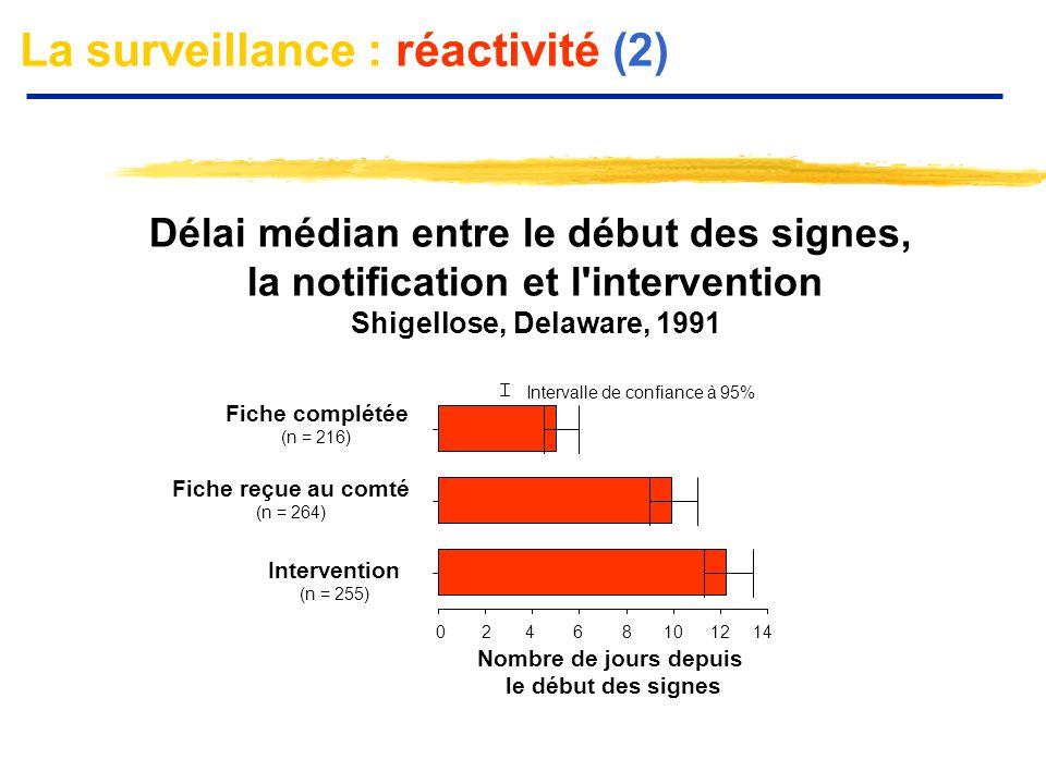 La surveillance : réactivité (2)