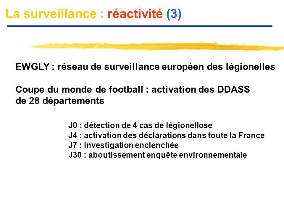 La surveillance : réactivité (3)