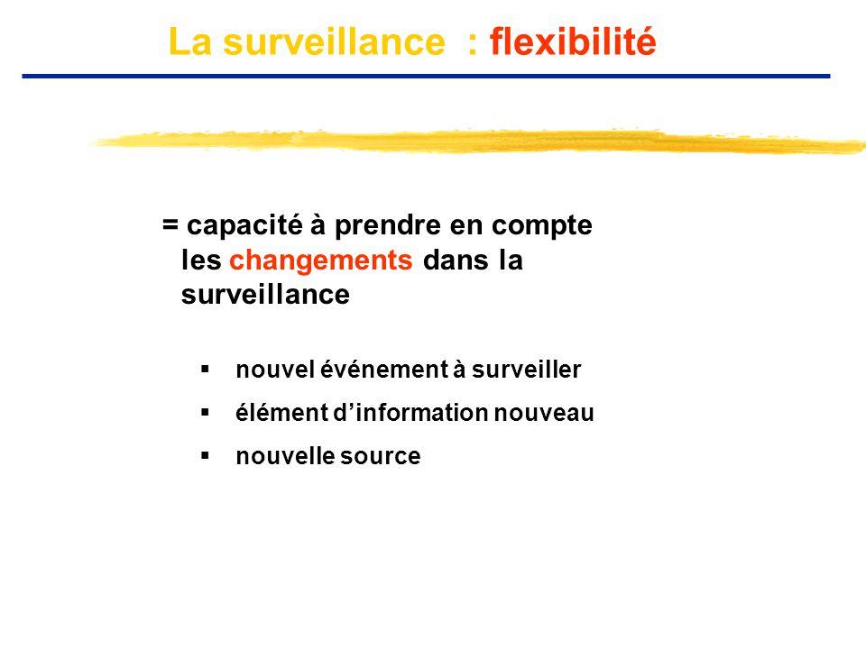 La surveillance : flexibilité