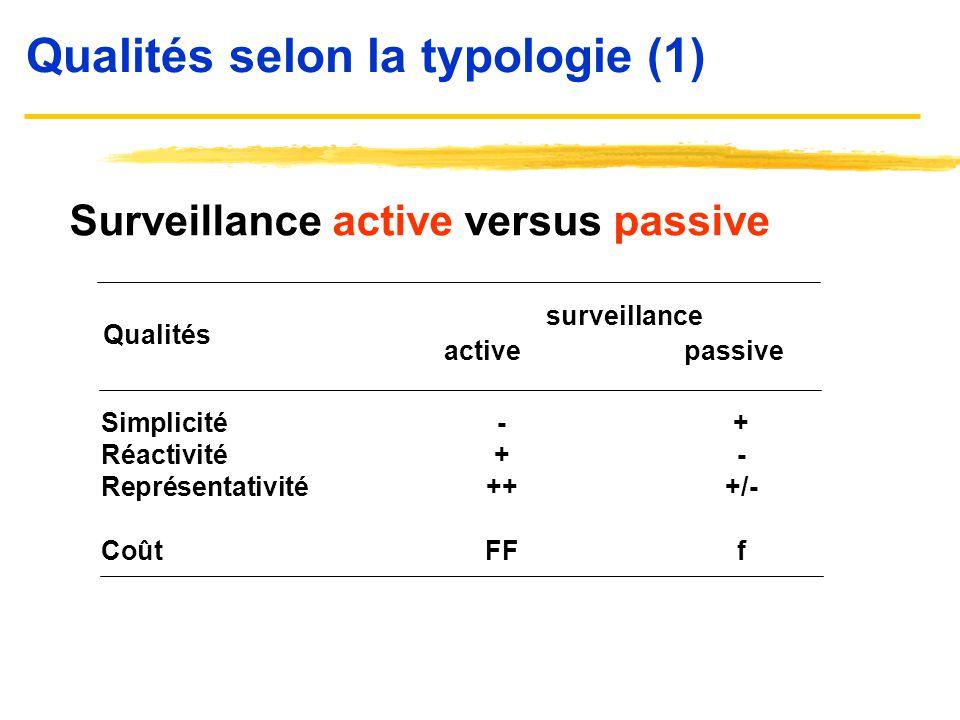 Qualités selon la typologie (1)