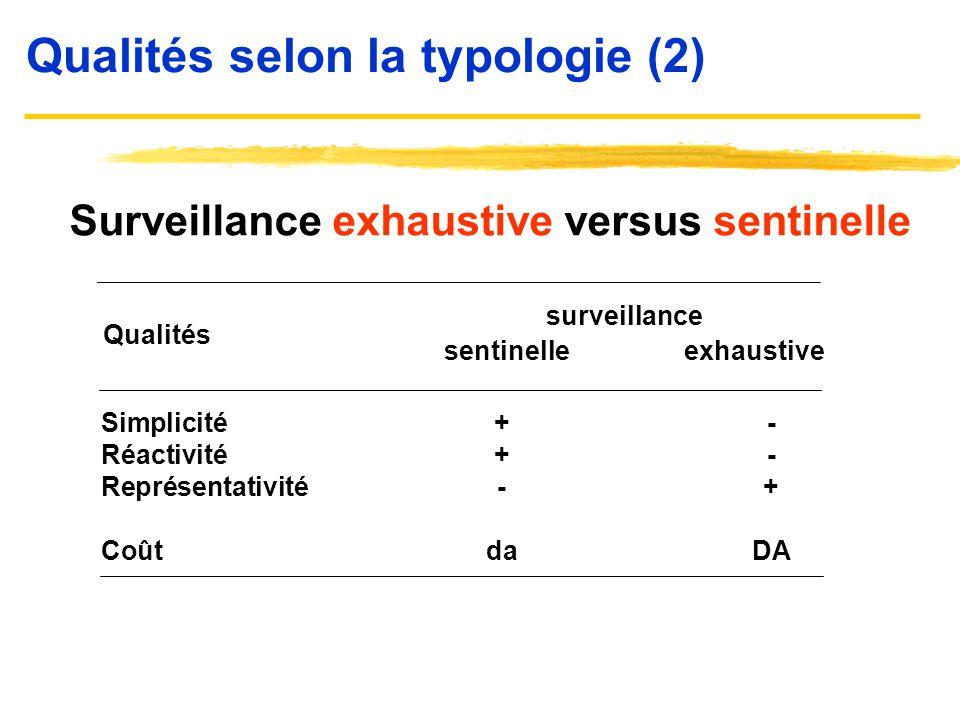 Qualités selon la typologie (2)