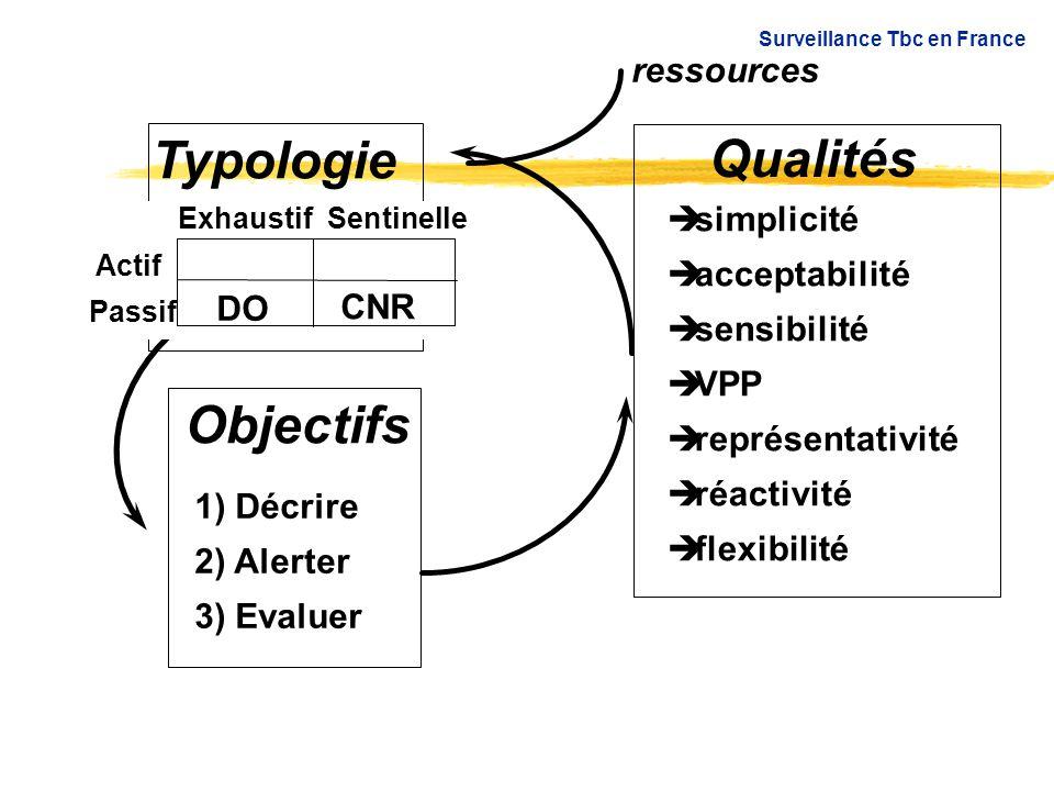 Typologie Qualités Objectifs ressources simplicité acceptabilité