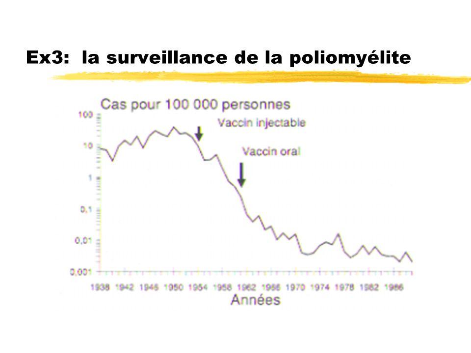 Ex3: la surveillance de la poliomyélite
