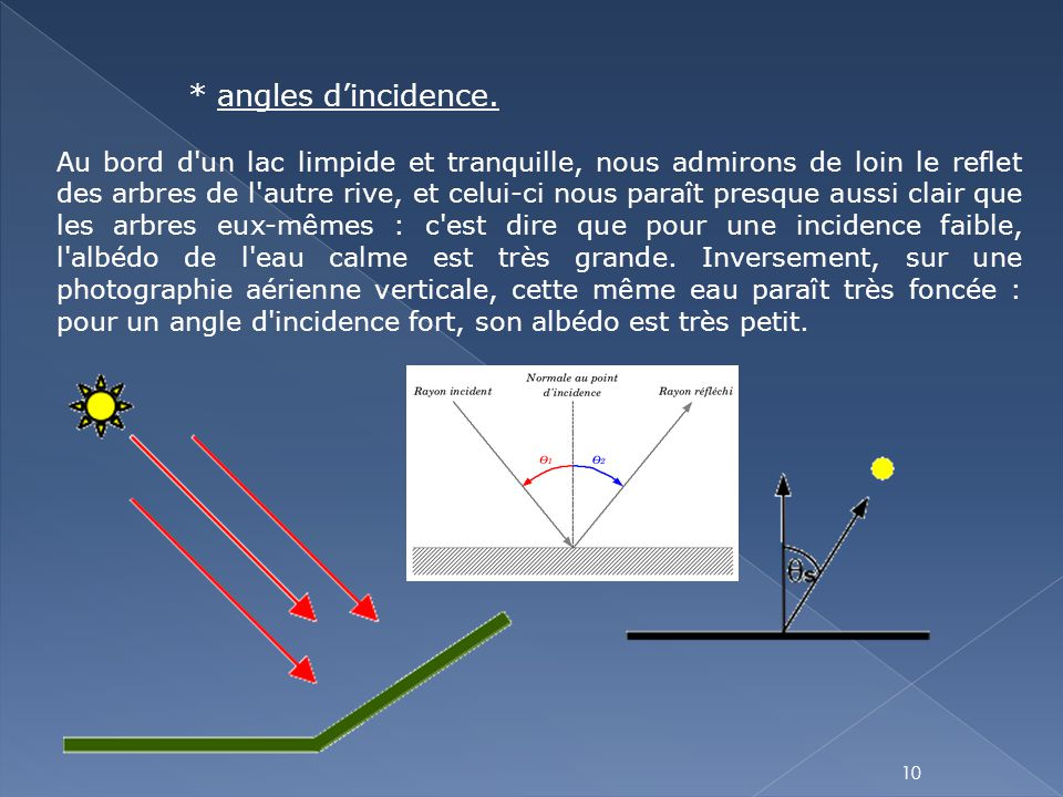 * angles d'incidence.