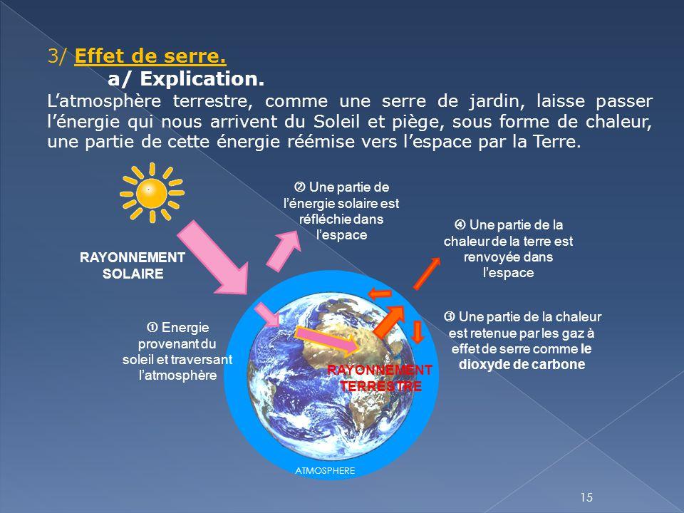 3/ Effet de serre. a/ Explication.