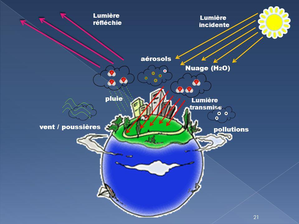 aérosols Nuage (H2O) pluie vent / poussières pollutions Lumière